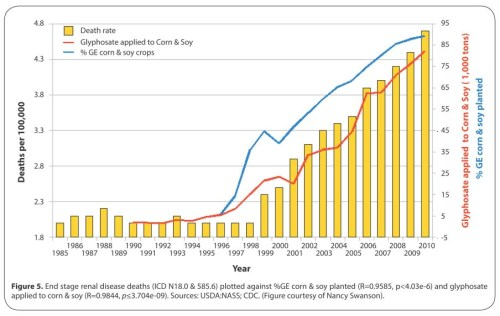 """End stage renal disease deaths... plotted against %GE corn & soy planted... and glyphosate applied to corn & soy"